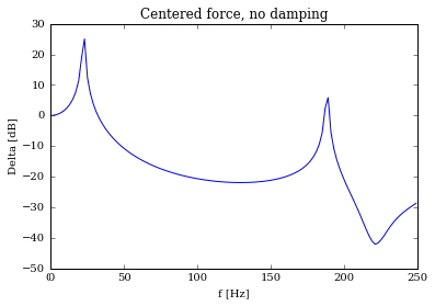 Centered force, no damping