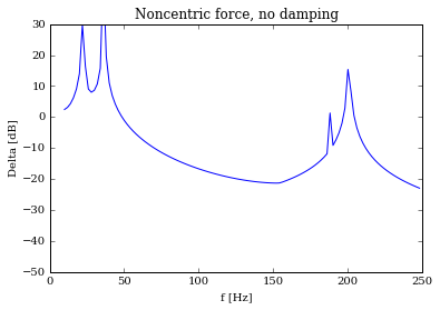 Noncentric force, no damping